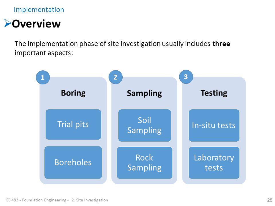 Overview 28 Boring Trial pits Boreholes Sampling Soil Sampling Rock Sampling Testing In-situ tests Laboratory tests The implementation phase of site i