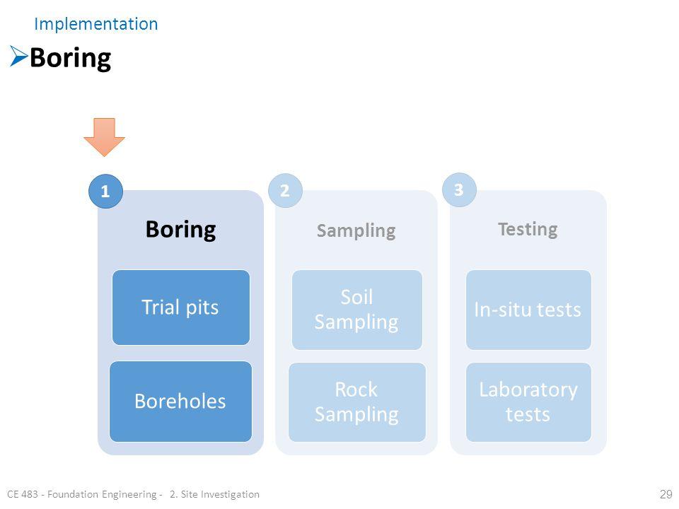 29 Boring Trial pits Boreholes Sampling Soil Sampling Rock Sampling Testing In-situ tests Laboratory tests CE 483 - Foundation Engineering - 2. Site I
