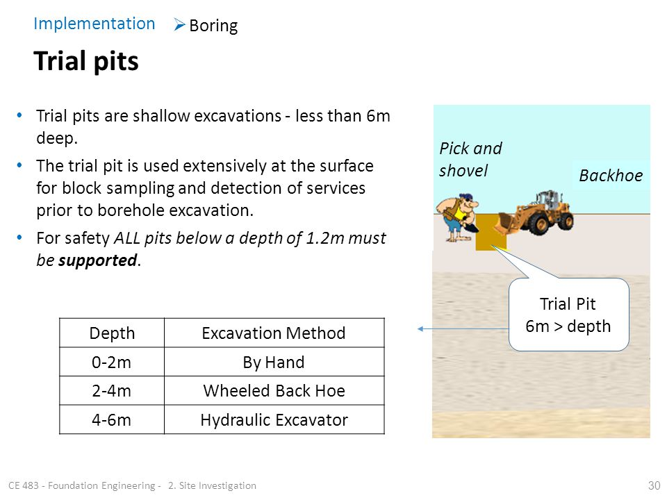 30 Trial pits CE 483 - Foundation Engineering - 2. Site Investigation Trial pits are shallow excavations - less than 6m deep. The trial pit is used ex