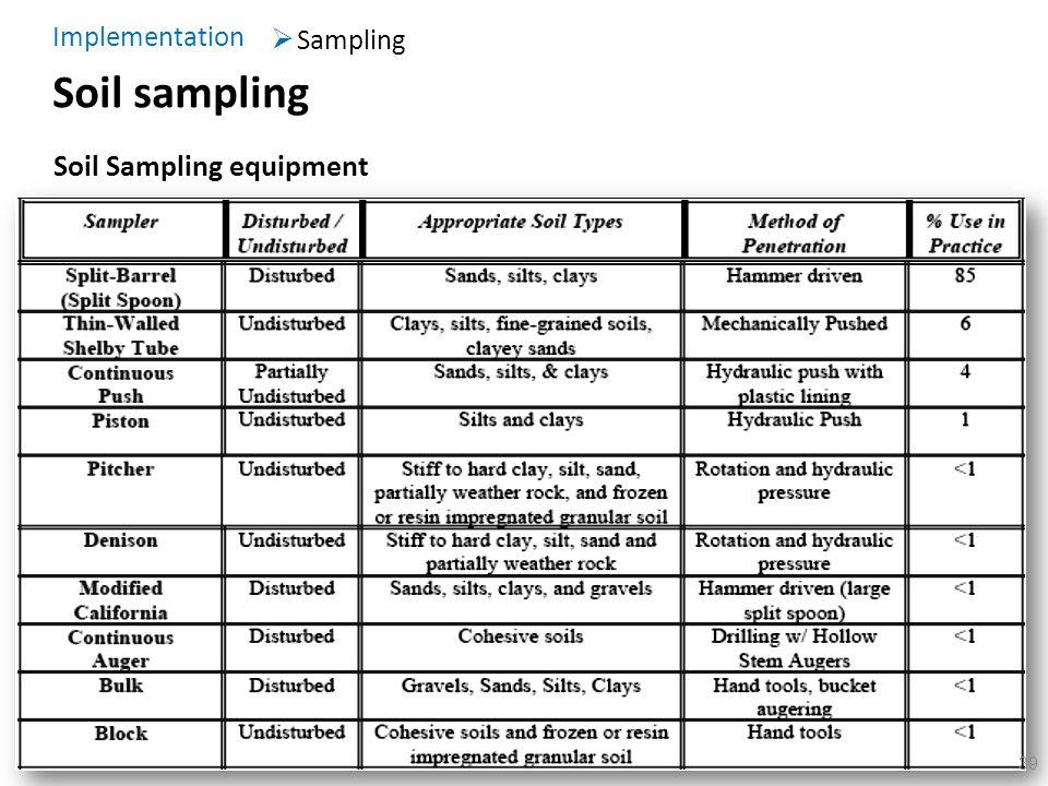39 Soil sampling Sampling Implementation Soil Sampling equipment