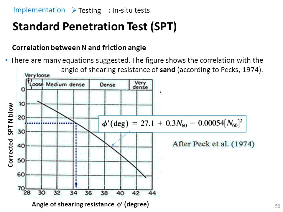 58 Standard Penetration Test (SPT) Correlation between N and friction angle There are many equations suggested. The figure shows the correlation with