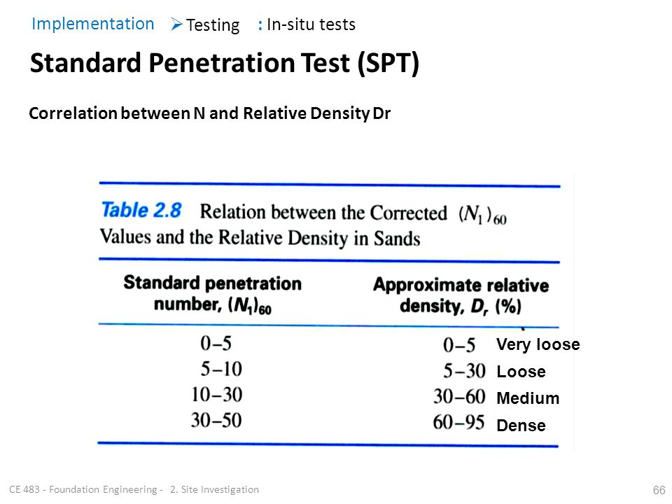 66 Standard Penetration Test (SPT) Testing Implementation : In-situ tests CE 483 - Foundation Engineering - 2. Site Investigation Very loose Loose Med
