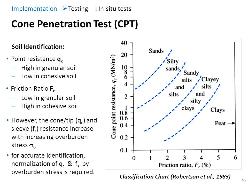 70 Cone Penetration Test (CPT) Testing Implementation : In-situ tests –High in granular soil –Low in cohesive soil –Low in granular soil –High in cohe