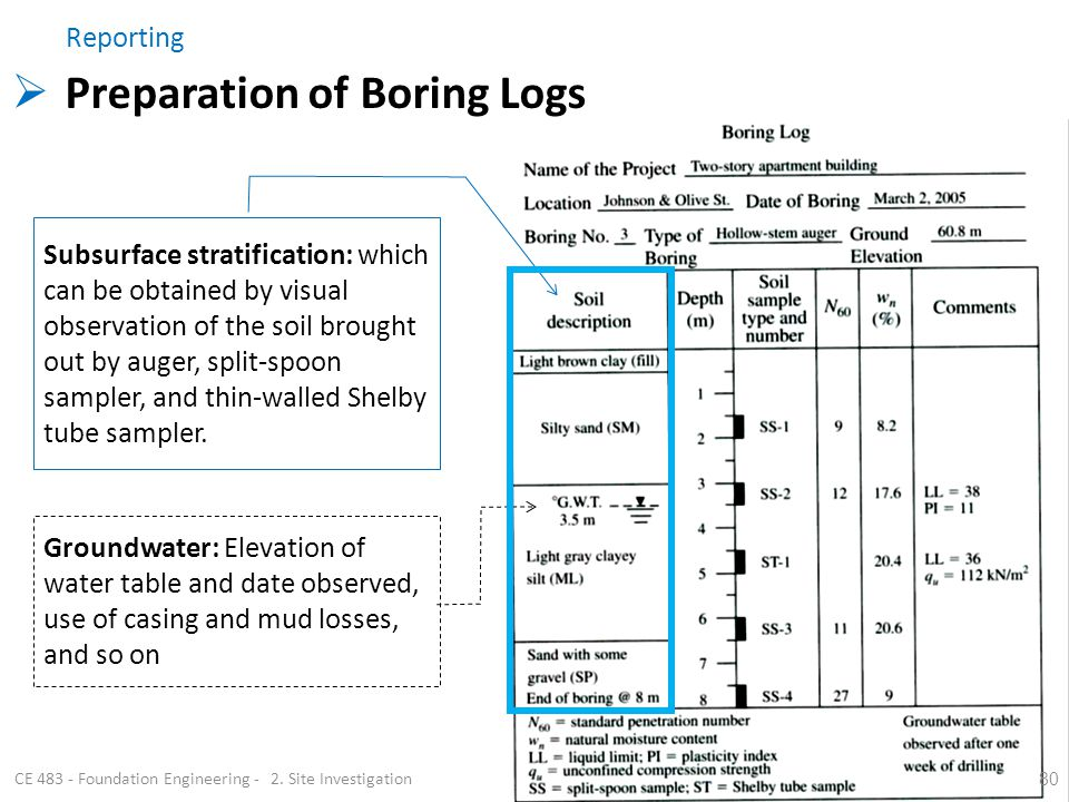 80 CE 483 - Foundation Engineering - 2. Site Investigation Subsurface stratification: which can be obtained by visual observation of the soil brought