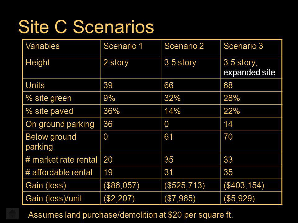 Site C Scenarios VariablesScenario 1Scenario 2Scenario 3 Height2 story3.5 story3.5 story, expanded site Units396668 % site green9%32%28% % site paved36%14%22% On ground parking36014 Below ground parking 06170 # market rate rental203533 # affordable rental193135 Gain (loss)($86,057)($525,713)($403,154) Gain (loss)/unit($2,207)($7,965)($5,929) Assumes land purchase/demolition at $20 per square ft.