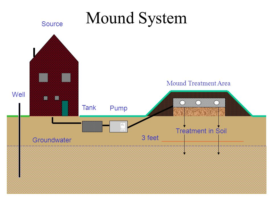Mound System Source Tank Treatment in Soil Groundwater Well 3 feet Pump Mound Treatment Area