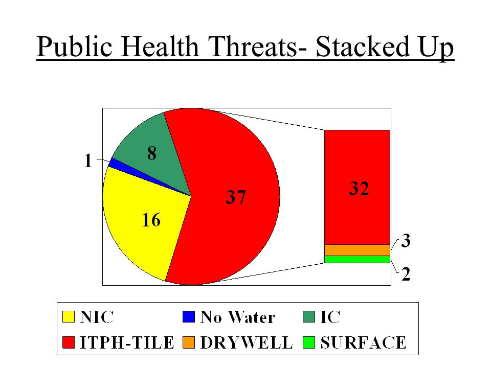 Public Health Threats- Stacked Up