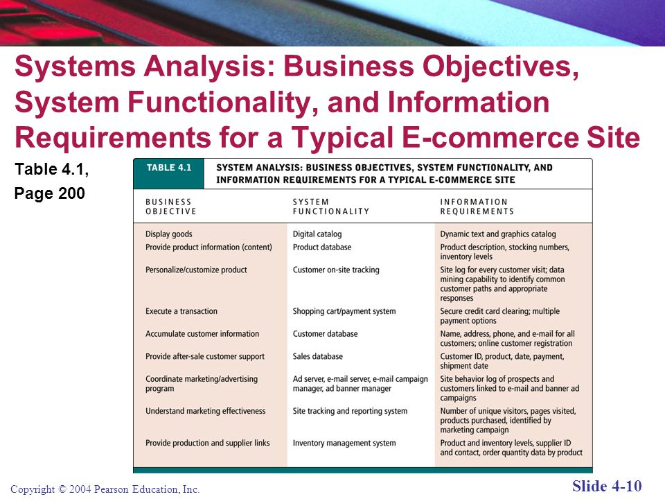Copyright © 2004 Pearson Education, Inc. Slide 4-9 System Analysis/Planning: Identifying Business Objectives, System Functionality, and Information Re