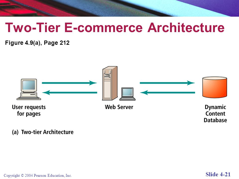 Copyright © 2004 Pearson Education, Inc. Slide 4-20 Simple versus Multi-tiered Web Site Architecture System architecture: refers to the arrangement of