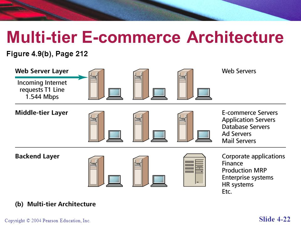 Copyright © 2004 Pearson Education, Inc. Slide 4-21 Two-Tier E-commerce Architecture Figure 4.9(a), Page 212