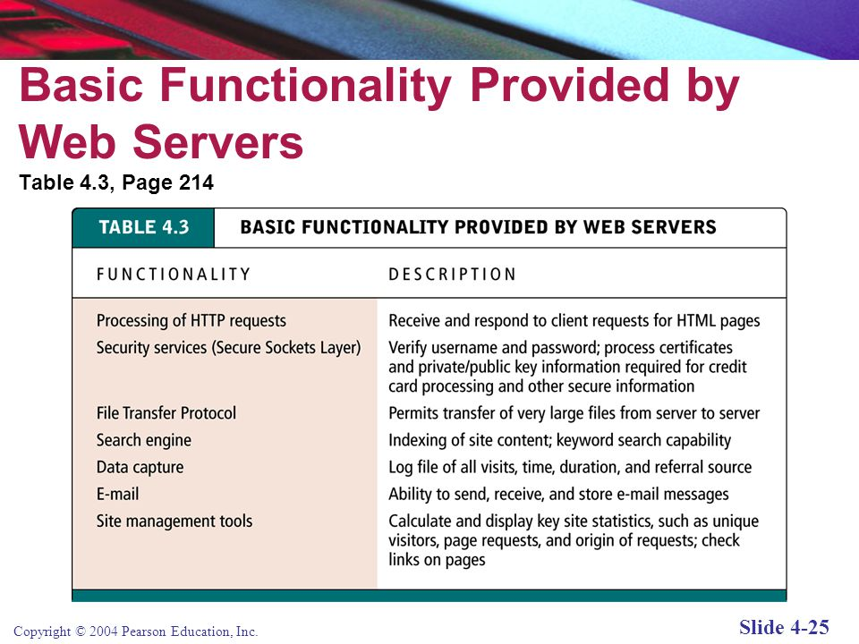 Copyright © 2004 Pearson Education, Inc. Slide 4-24 Key Players in Web Server Software Figure 4.10, Page 213