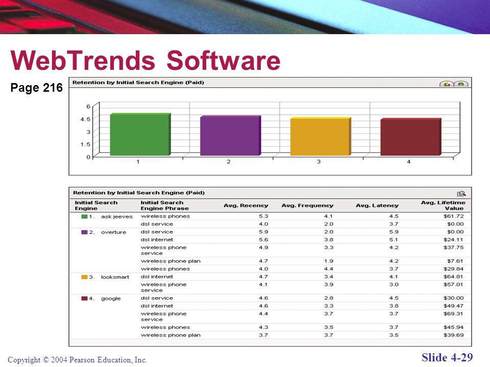 Copyright © 2004 Pearson Education, Inc. Slide 4-28 WebTrends Software Page 216