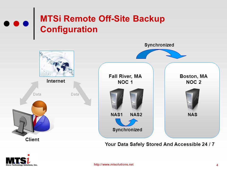 4 http://www.mtsolutions.net MTSi Remote Off-Site Backup Configuration Client Internet NAS1NAS2 Synchronized Fall River, MA NOC 1 NAS Boston, MA NOC 2 Synchronized Data Your Data Safely Stored And Accessible 24 / 7 Data