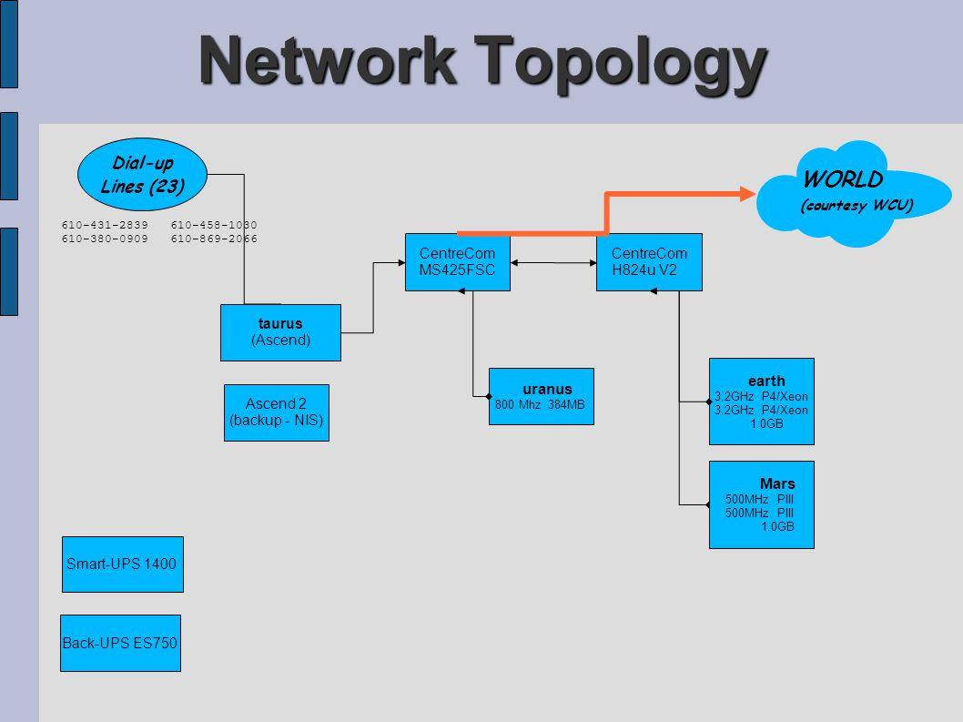 Network Topology uranus 800 Mhz 384MB CentreCom MS425FSC Ascend 2 (backup - NIS) taurus (Ascend) CentreCom H824u V2 Dial-up Lines (23) Smart-UPS 1400