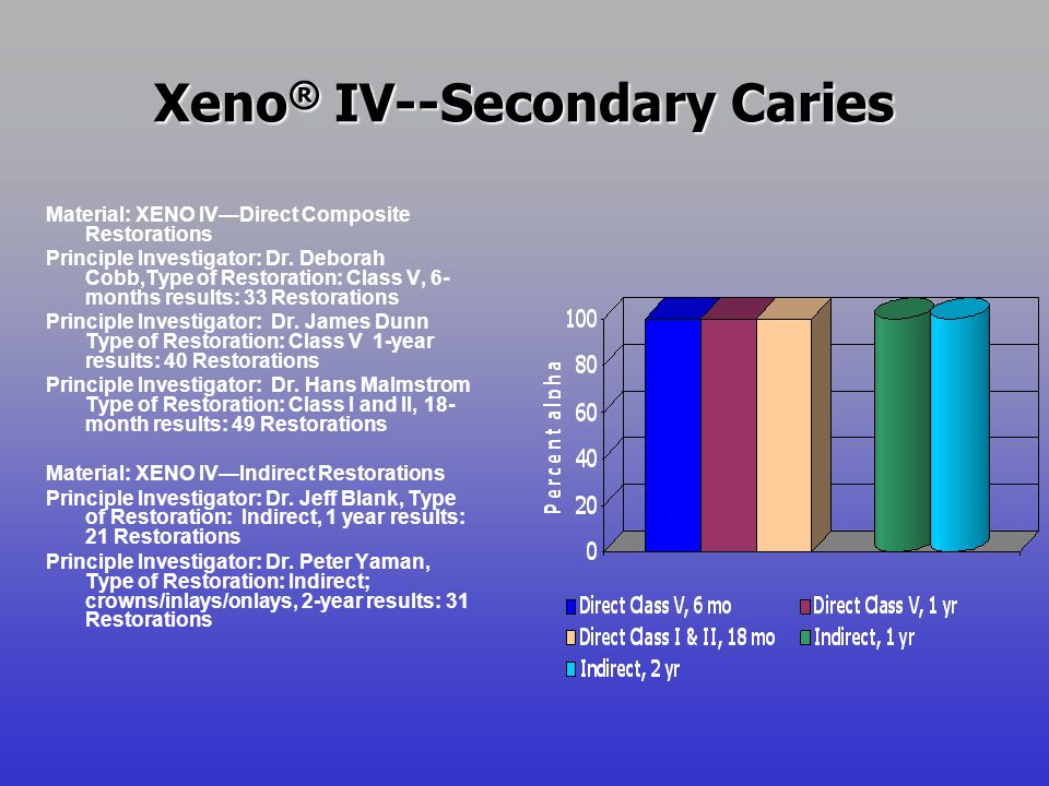 Xeno ® IV--Secondary Caries Material: XENO IVDirect Composite Restorations Principle Investigator: Dr. Deborah Cobb,Type of Restoration: Class V, 6- m