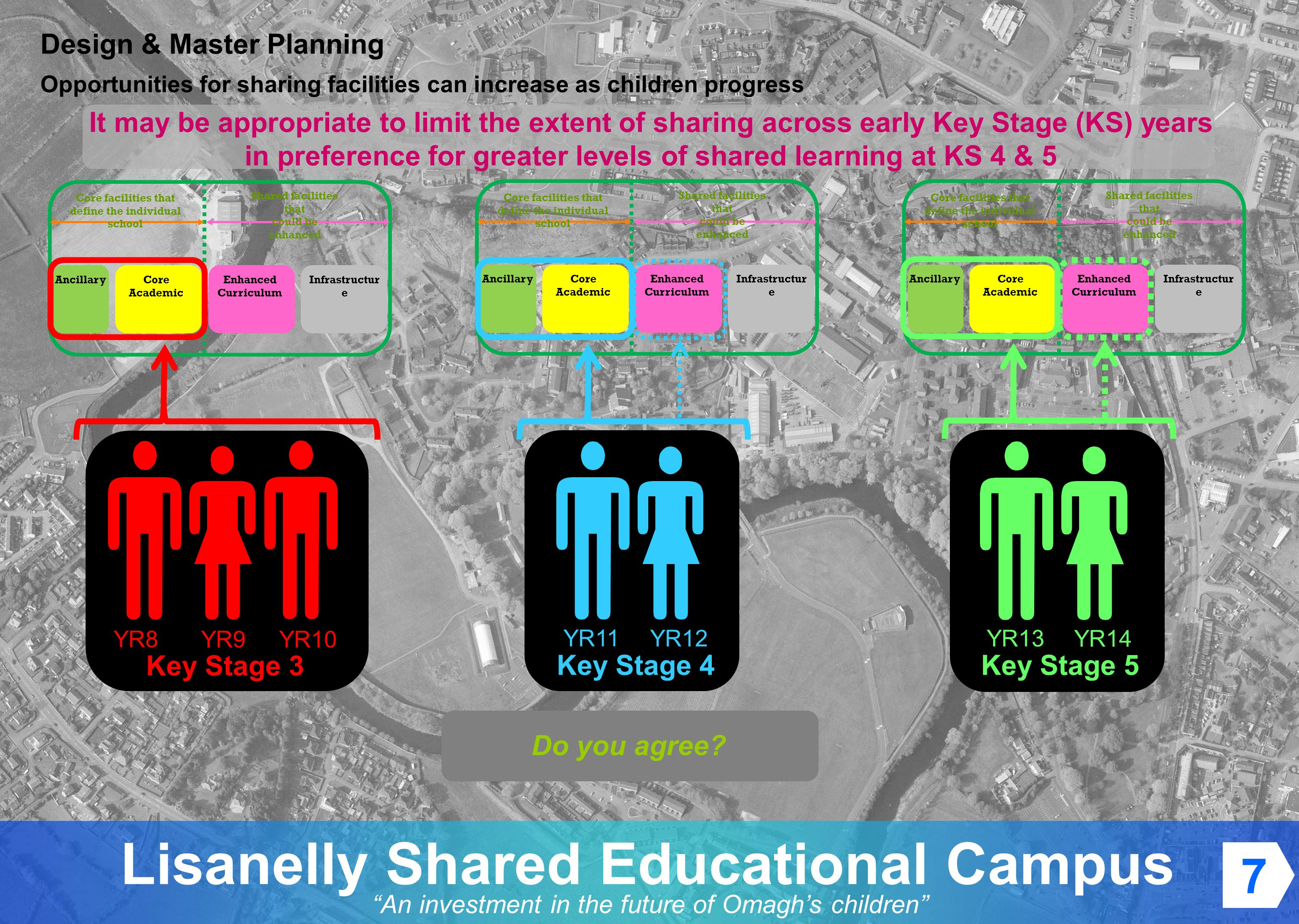 An investment in the future of Omaghs children Lisanelly Shared Educational Campus It may be appropriate to limit the extent of sharing across early Key Stage (KS) years in preference for greater levels of shared learning at KS 4 & 5 Design & Master Planning Opportunities for sharing facilities can increase as children progress Do you agree.