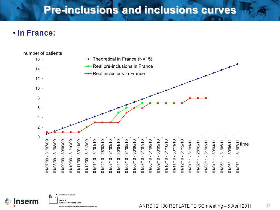 17 ANRS 12 180 REFLATE TB SC meeting – 5 April 2011 Pre-inclusions and inclusions curves In France: