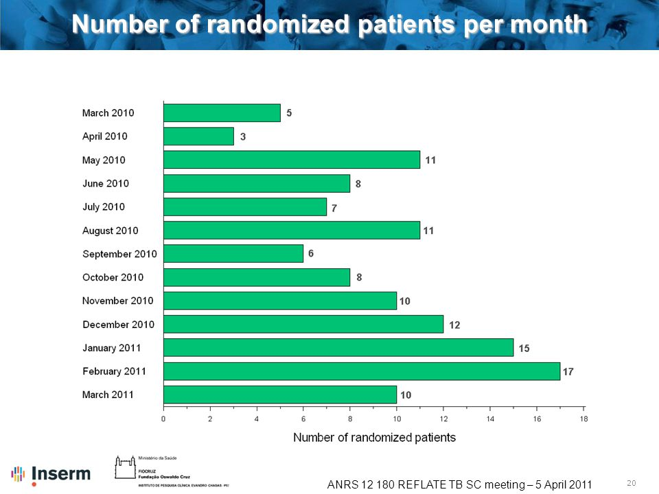 20 ANRS 12 180 REFLATE TB SC meeting – 5 April 2011 Number of randomized patients per month
