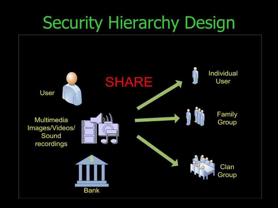 Security Hierarchy Design