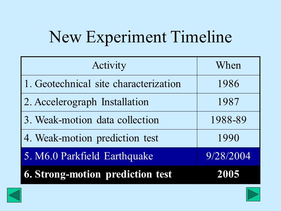 New Experiment Timeline ActivityWhen 1. Geotechnical site characterization1986 2. Accelerograph Installation1987 3. Weak-motion data collection1988-89