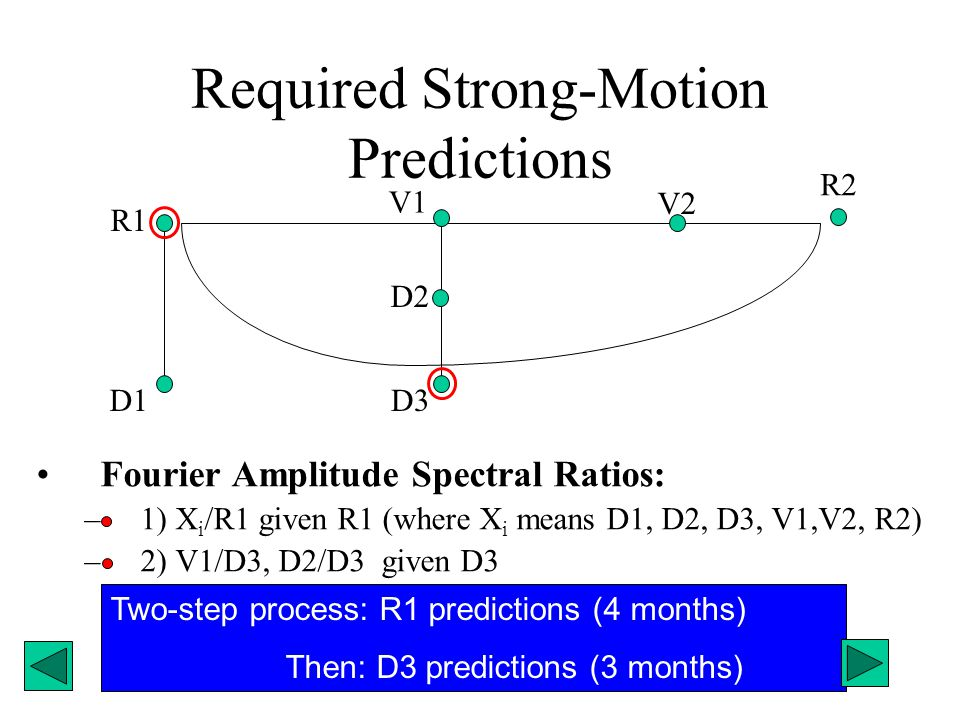 Required Strong-Motion Predictions Fourier Amplitude Spectral Ratios: –1) X i /R1 given R1 (where X i means D1, D2, D3, V1,V2, R2) –2) V1/D3, D2/D3 gi