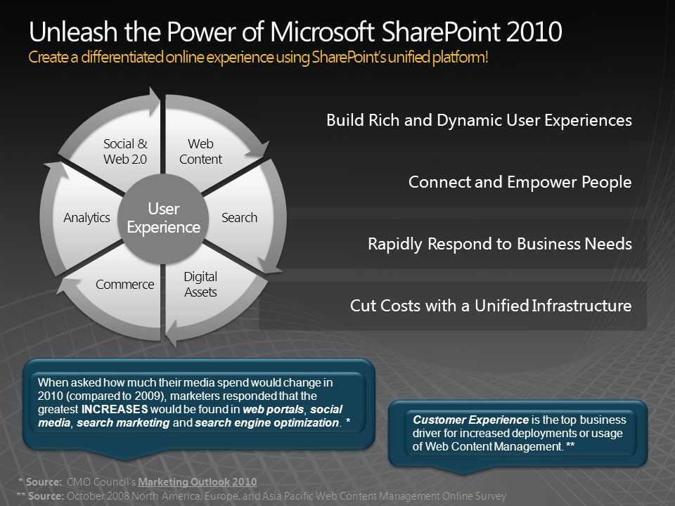 Rapidly Respond to Business Needs Unleash the Power of Microsoft SharePoint 2010 Create a differentiated online experience using SharePoints unified platform.