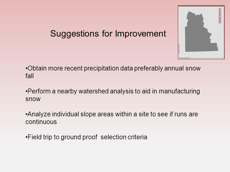 Obtain more recent precipitation data preferably annual snow fall Perform a nearby watershed analysis to aid in manufacturing snow Analyze individual slope areas within a site to see if runs are continuous Field trip to ground proof selection criteria Suggestions for Improvement