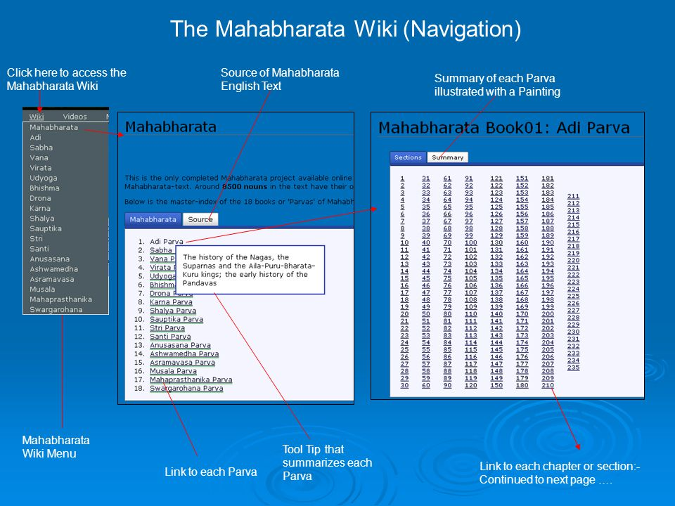 The Mahabharata Wiki (Section Pages) Link to each previous chapter Link to each next chapter Link to the current Parva Link to the whole of Mahabharata Link to 7500 plus unique nouns each dedicated with a page Each chapter (section) of the Mahabharata is kept in a dedicated Wiki Page with several hundred links leading to unique noun pages like this