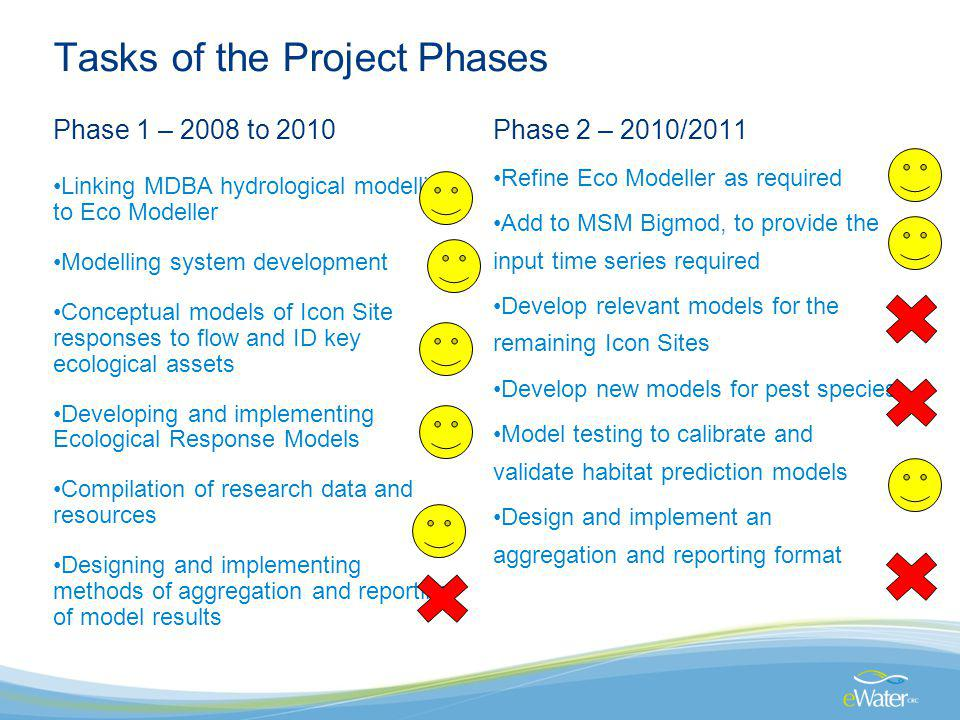 Tasks of the Project Phases Phase 1 – 2008 to 2010 Linking MDBA hydrological modelling to Eco Modeller Modelling system development Conceptual models of Icon Site responses to flow and ID key ecological assets Developing and implementing Ecological Response Models Compilation of research data and resources Designing and implementing methods of aggregation and reporting of model results Phase 2 – 2010/2011 Refine Eco Modeller as required Add to MSM Bigmod, to provide the input time series required Develop relevant models for the remaining Icon Sites Develop new models for pest species Model testing to calibrate and validate habitat prediction models Design and implement an aggregation and reporting format