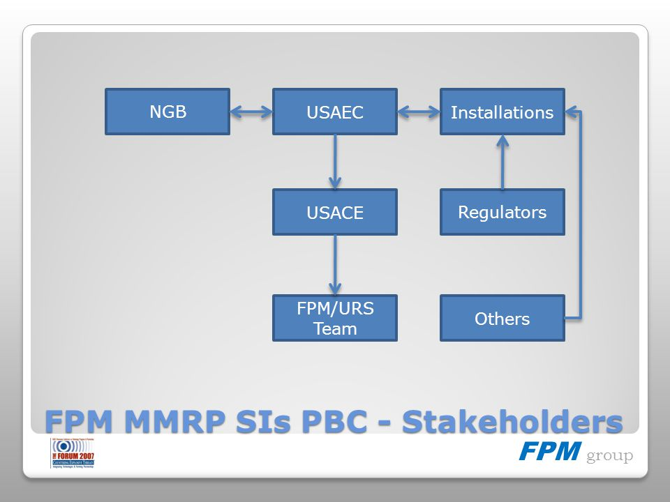 FPM group FPM MMRP SIs PBC - Stakeholders Installations Regulators NGB USAEC USACE FPM/URS Team Others