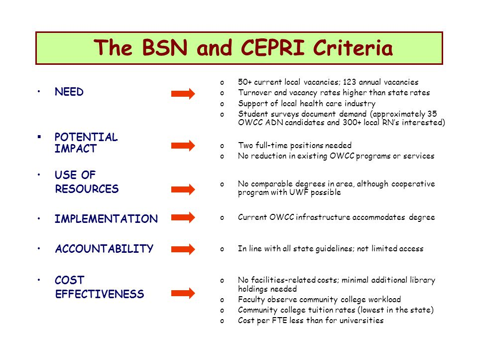 The BSN and CEPRI Criteria NEED POTENTIAL IMPACT USE OF RESOURCES IMPLEMENTATION ACCOUNTABILITY COST EFFECTIVENESS o50+ current local vacancies; 123 annual vacancies oTurnover and vacancy rates higher than state rates oSupport of local health care industry oStudent surveys document demand (approximately 35 OWCC ADN candidates and 300+ local RNs interested) oTwo full-time positions needed oNo reduction in existing OWCC programs or services oNo comparable degrees in area, although cooperative program with UWF possible oCurrent OWCC infrastructure accommodates degree oIn line with all state guidelines; not limited access oNo facilities-related costs; minimal additional library holdings needed oFaculty observe community college workload oCommunity college tuition rates (lowest in the state) oCost per FTE less than for universities