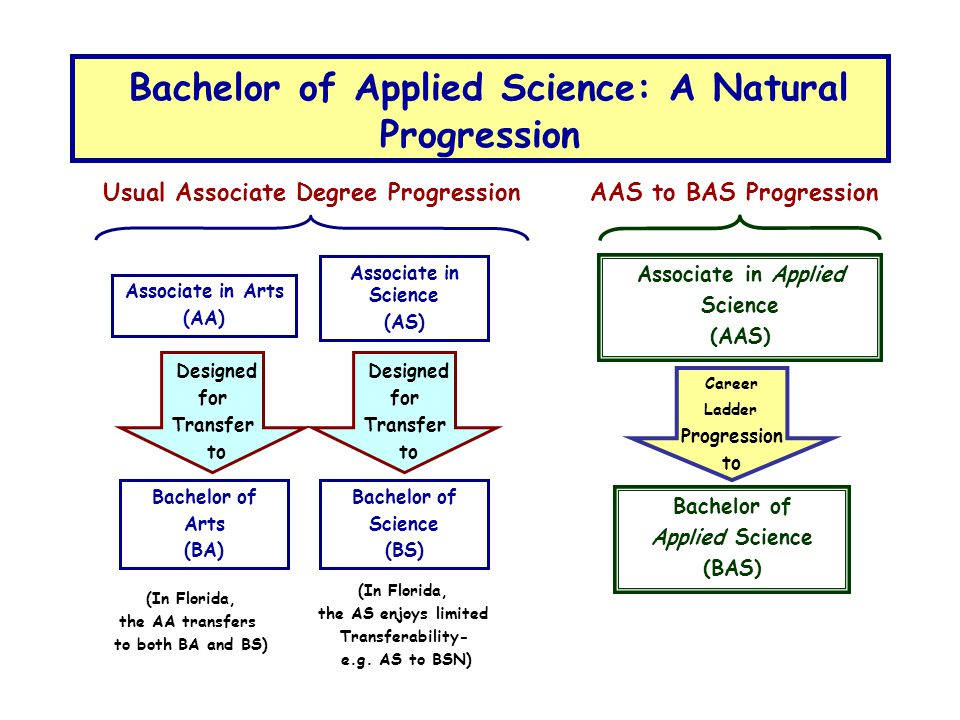 Bachelor of Applied Science: A Natural Progression Usual Associate Degree Progression AAS to BAS Progression Associate in Arts (AA) Associate in Applied Science (AAS) Bachelor of Applied Science (BAS) Bachelor of Arts (BA) Designed for Transfer to Designed for Transfer to Associate in Science (AS) Bachelor of Science (BS) Career Ladder Progression to (In Florida, the AA transfers to both BA and BS) (In Florida, the AS enjoys limited Transferability- e.g.