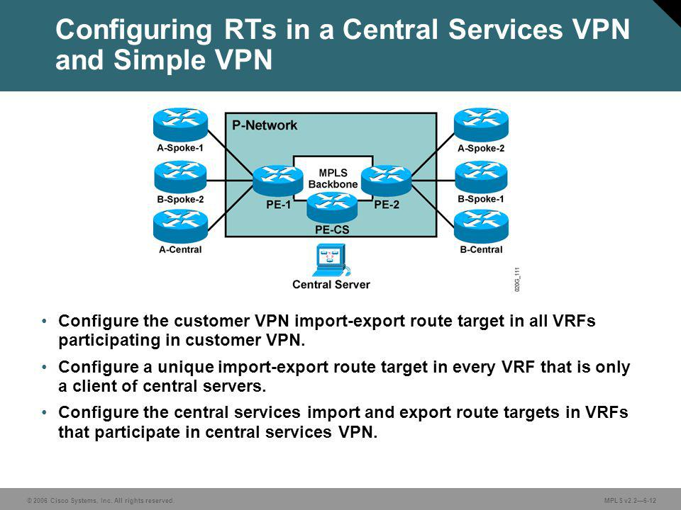 © 2006 Cisco Systems, Inc. All rights reserved. MPLS v2.26-12 Configure the customer VPN import-export route target in all VRFs participating in custo