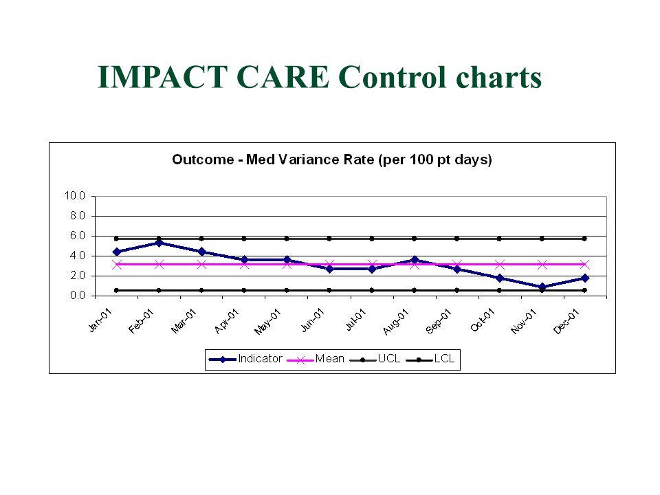 IMPACT CARE Control charts