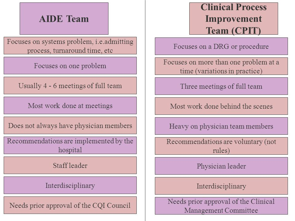 AIDE Team Clinical Process Improvement Team (CPIT) Focuses on systems problem, i.e.admitting process, turnaround time, etc Focuses on one problem Usua