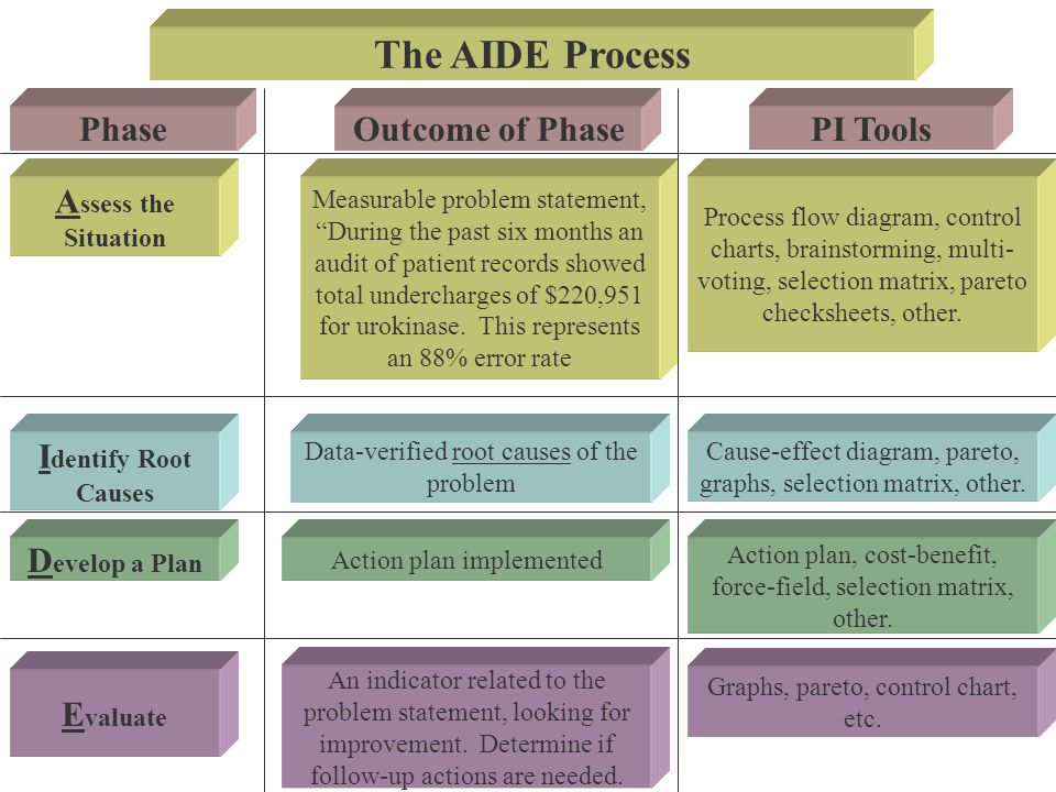 The AIDE Process PhaseOutcome of PhasePI Tools A ssess the Situation I dentify Root Causes D evelop a Plan E valuate Measurable problem statement, Dur
