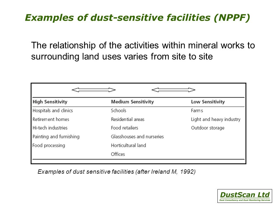 Examples of dust-sensitive facilities (NPPF) The relationship of the activities within mineral works to surrounding land uses varies from site to site