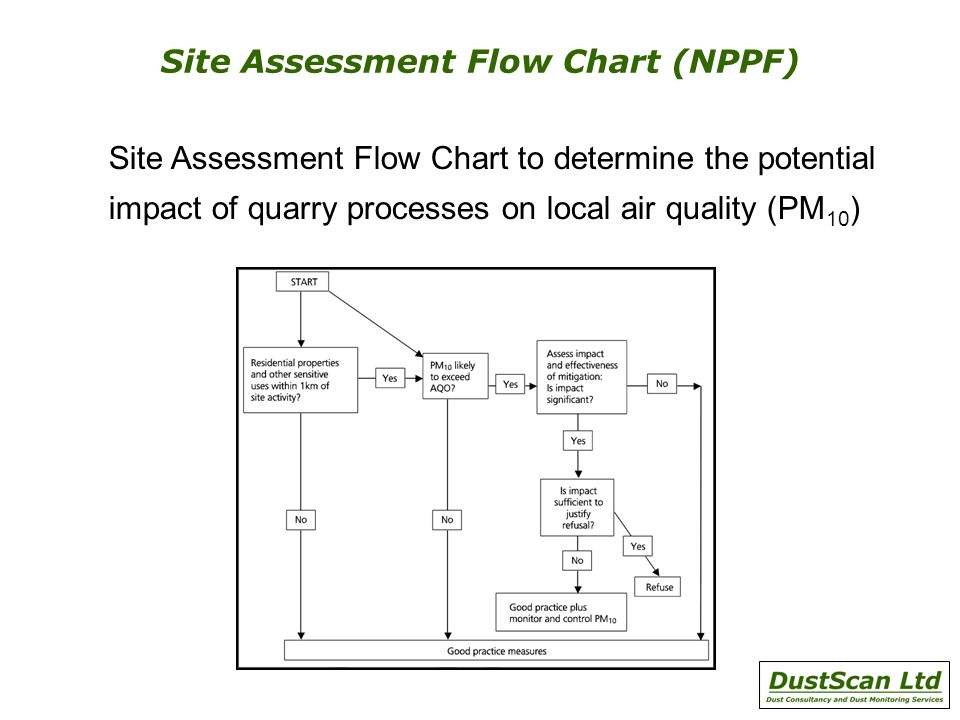 Site Assessment Flow Chart (NPPF) Site Assessment Flow Chart to determine the potential impact of quarry processes on local air quality (PM 10 )