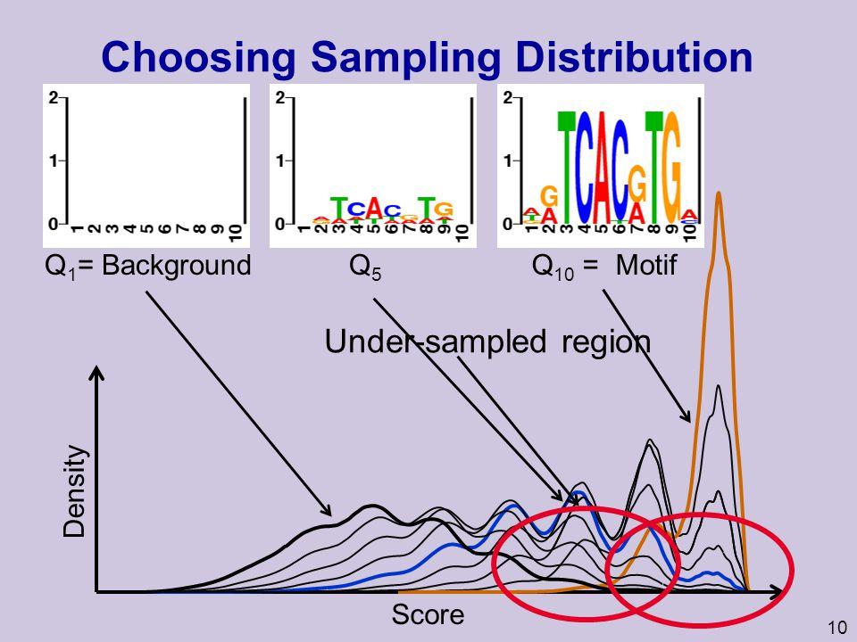 10 Choosing Sampling Distribution Score Q 10 = MotifQ 1 = Background Q5Q5 Under-sampled region Density