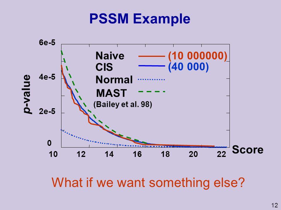 12 PSSM Example 6e-5 Naive 0 2e-5 4e-5 10121416182022 MAST (Bailey et al.