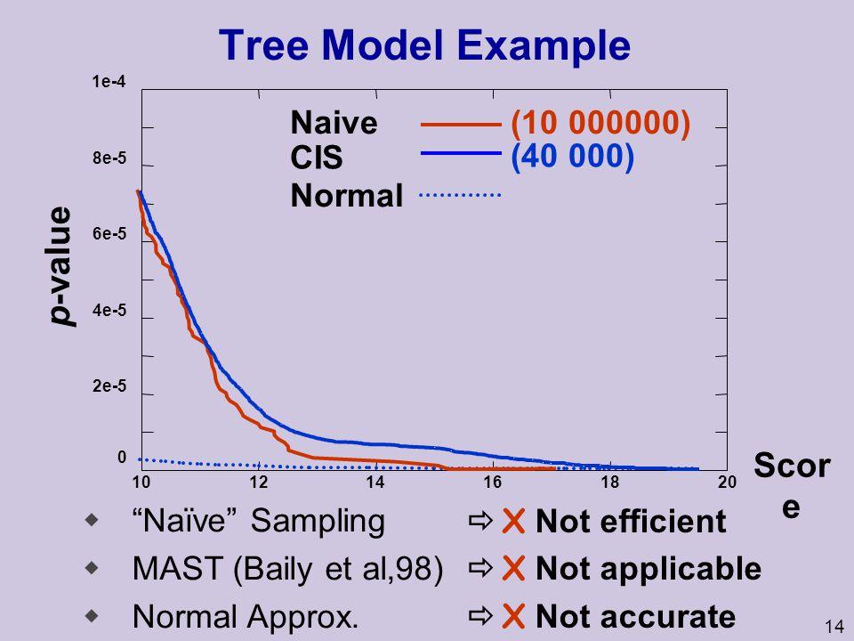 14 Tree Model Example 0 2e-5 4e-5 6e-5 8e-5 1e-4 101214161820 p-value Scor e X Not efficient X Not applicable X Not accurate wNaïve Sampling wMAST (Ba