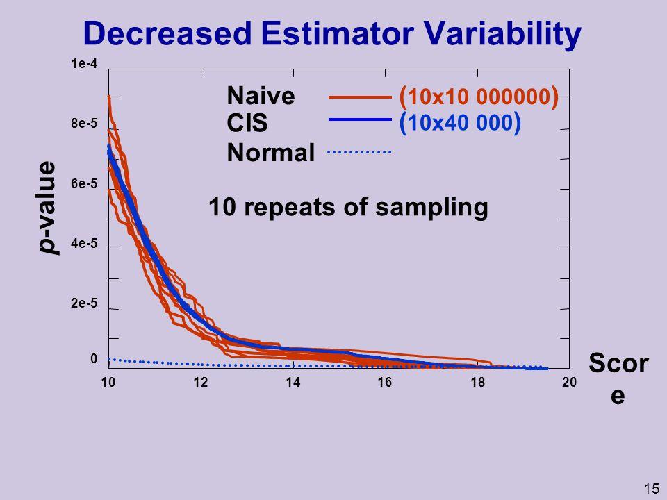 15 Decreased Estimator Variability 0 2e-5 4e-5 6e-5 8e-5 1e-4 101214161820 p-value Scor e 10 repeats of sampling Naive Normal CIS ( 10x10 000000 ) ( 10x40 000 )