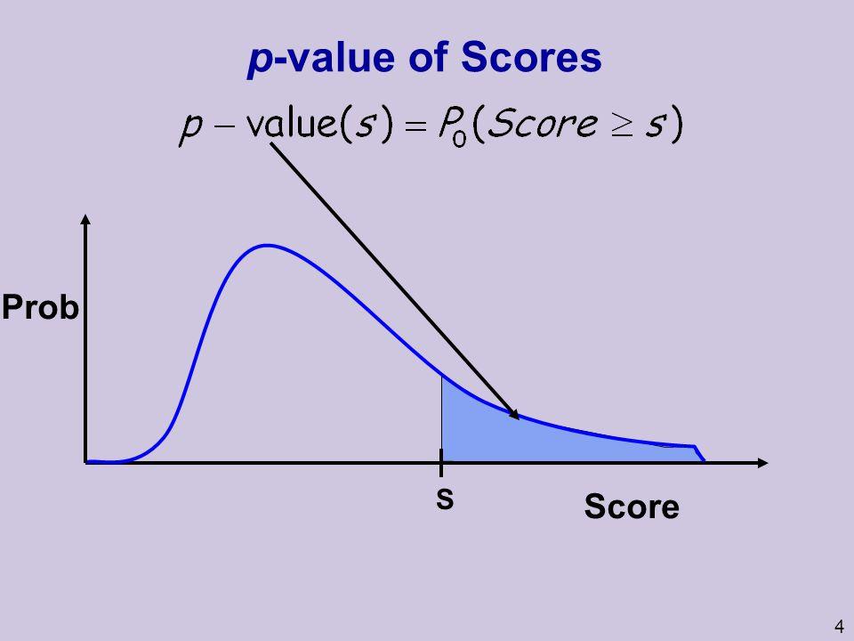 4 p-value of Scores Score Prob S