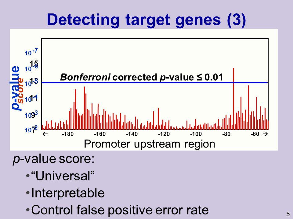 5 p-value score: Universal Interpretable Control false positive error rate Detecting target genes (3) Bonferroni corrected p-value 0.01 score 15 13 11