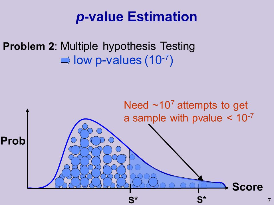 7 p-value Estimation Need ~10 7 attempts to get a sample with pvalue < 10 -7 Prob Problem 2: Multiple hypothesis Testing low p-values (10 -7 ) S* Score S*
