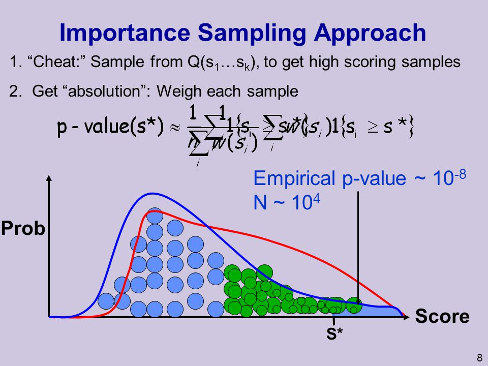 8 Importance Sampling Approach Score 1.Cheat: Sample from Q(s 1 …s k ), to get high scoring samples 2.