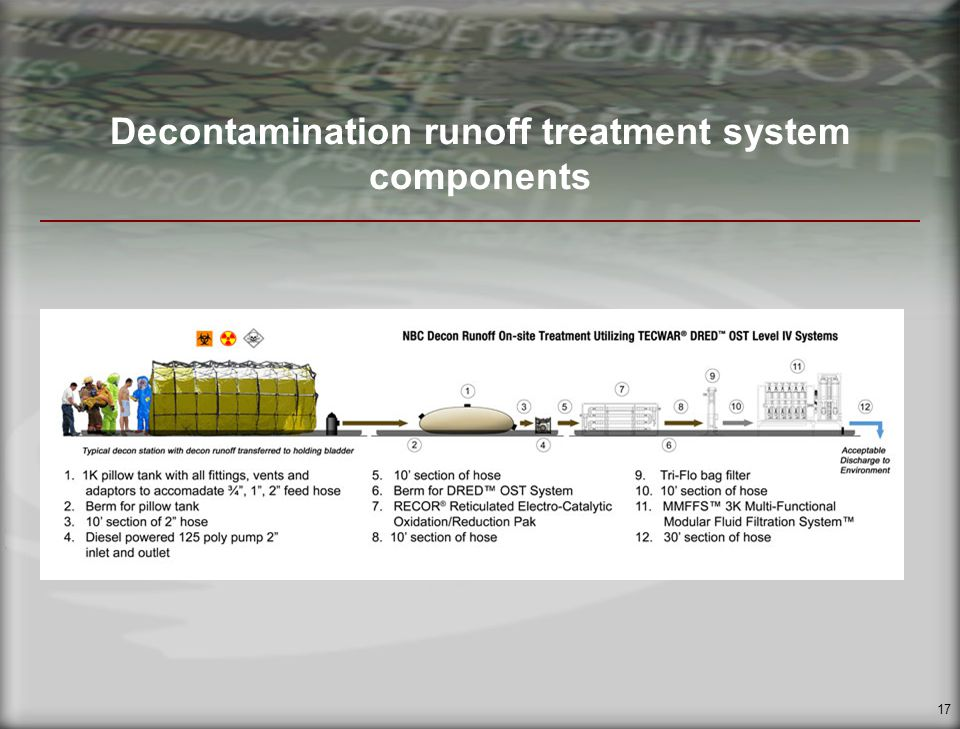 17 Decontamination runoff treatment system components