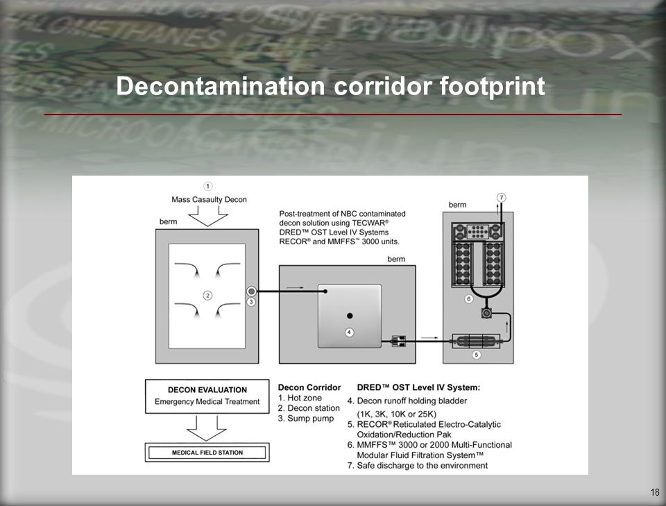 18 Decontamination corridor footprint