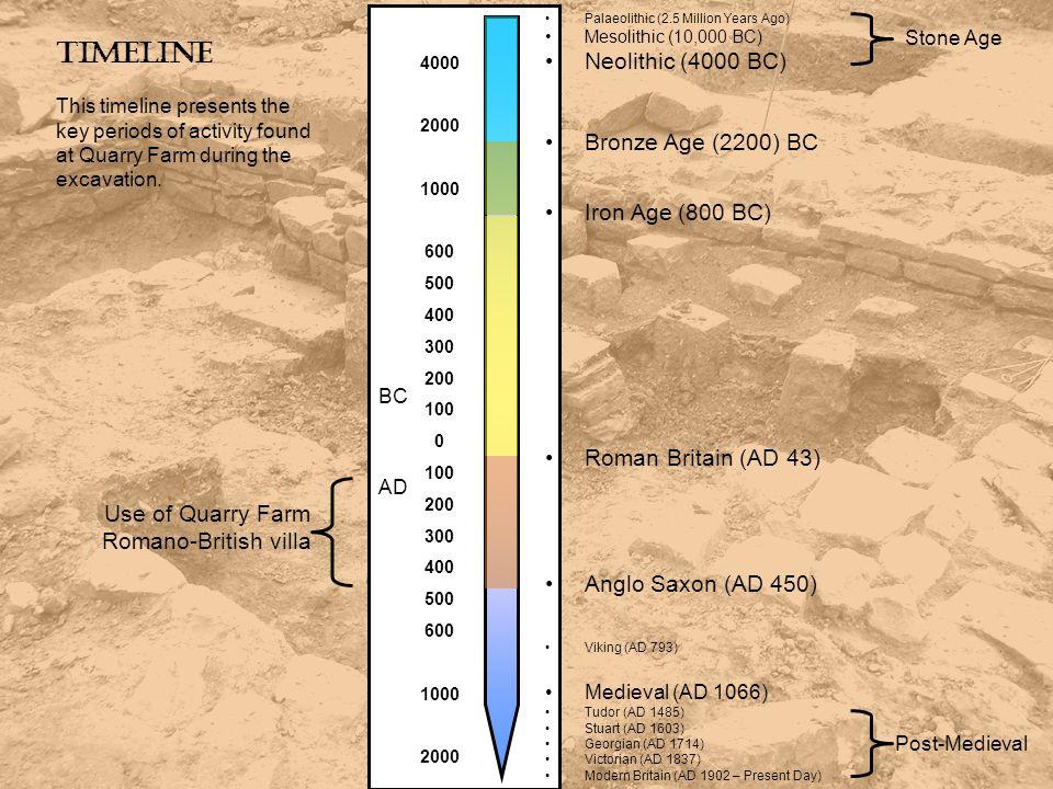 Timeline Palaeolithic (2.5 Million Years Ago) Mesolithic (10,000 BC) Neolithic (4000 BC) Bronze Age (2200) BC Iron Age (800 BC) Roman Britain (AD 43)