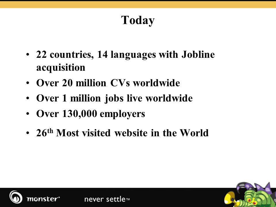 Today 22 countries, 14 languages with Jobline acquisition Over 20 million CVs worldwide Over 1 million jobs live worldwide Over 130,000 employers 26 th Most visited website in the World